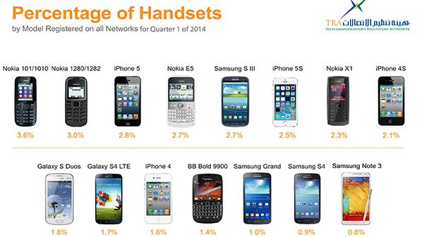 آيفون 5 الهاتف الذكي الأكثر استخداما في الإمارات