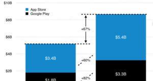 ارتفاع إيرادات متجر جوجل بلاي خلال الربع الرابع من 2016 بنسبة 82%..